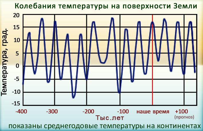 Историческое изменение климата: Колебания температуры на поверхности земли