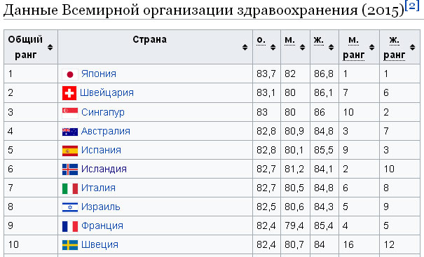 Ожидаемая продолжительность жизни - список стран