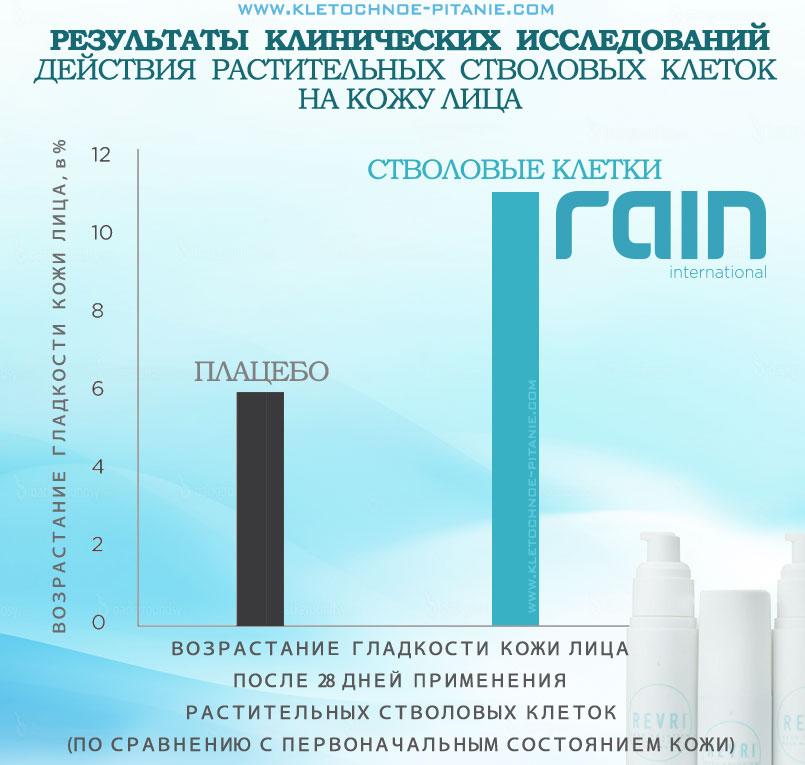 Клинические испытания Rain Revri