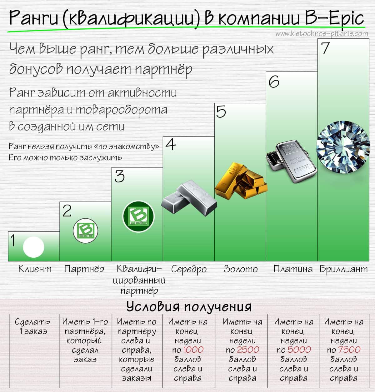 Квалификации в BEpic