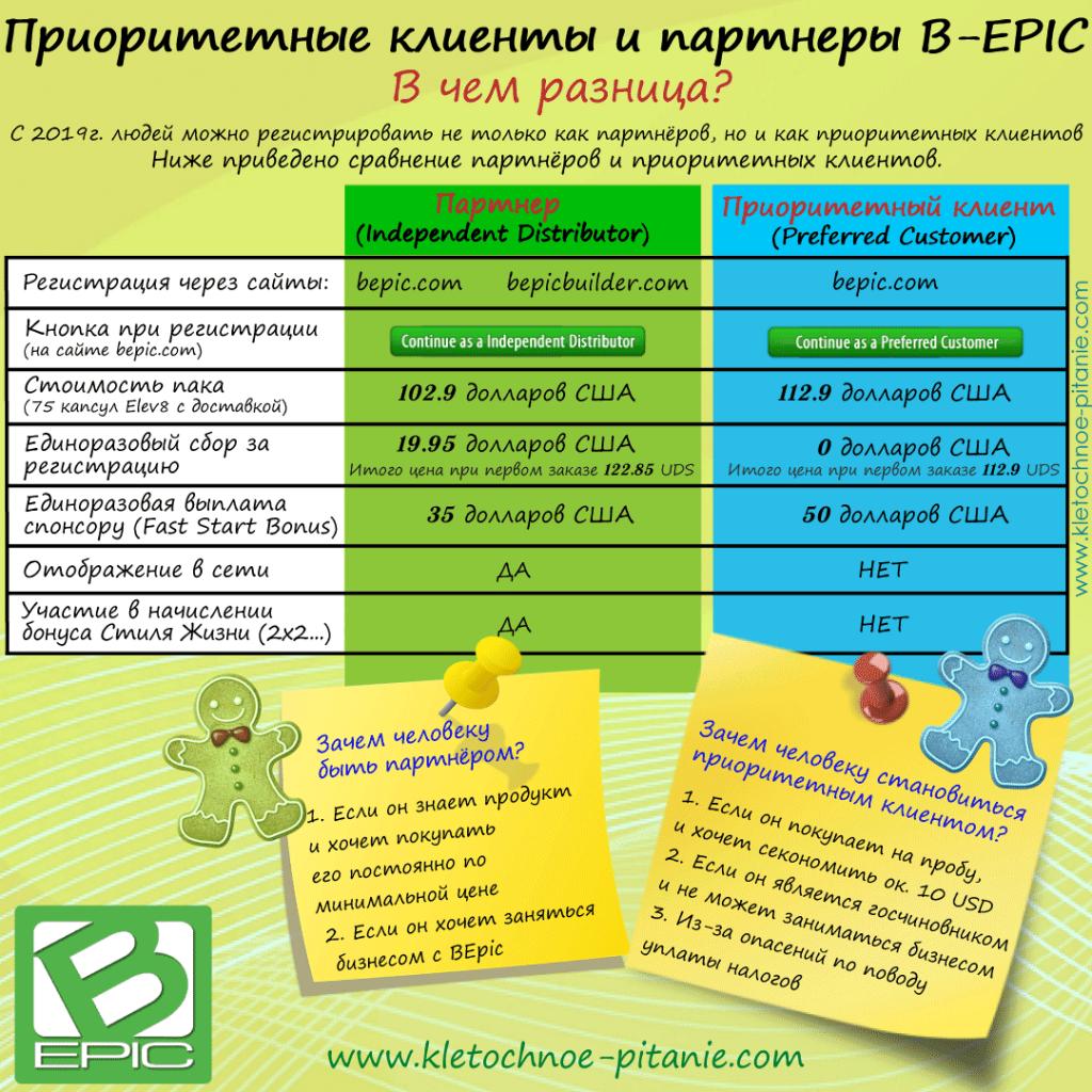 Приоритетный клиент (Preferred Customer) в BEpic - инфографика