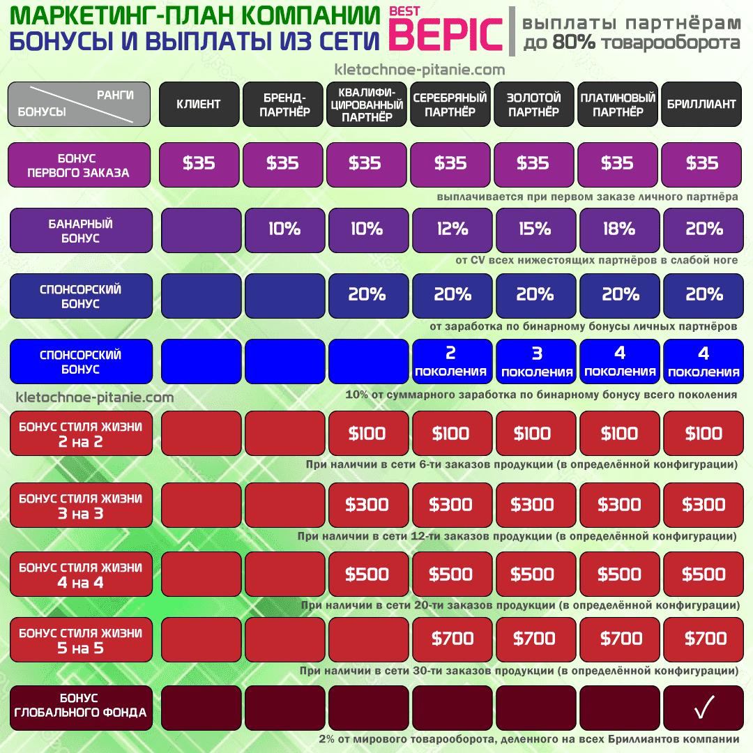 Маркетинг-план компании Best BEpic (2020)