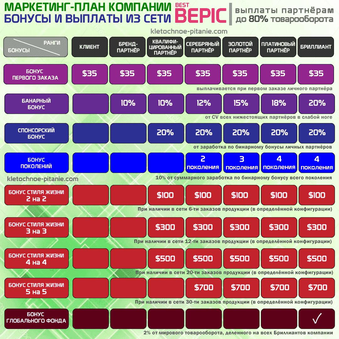 Маркетинг-план BEpic