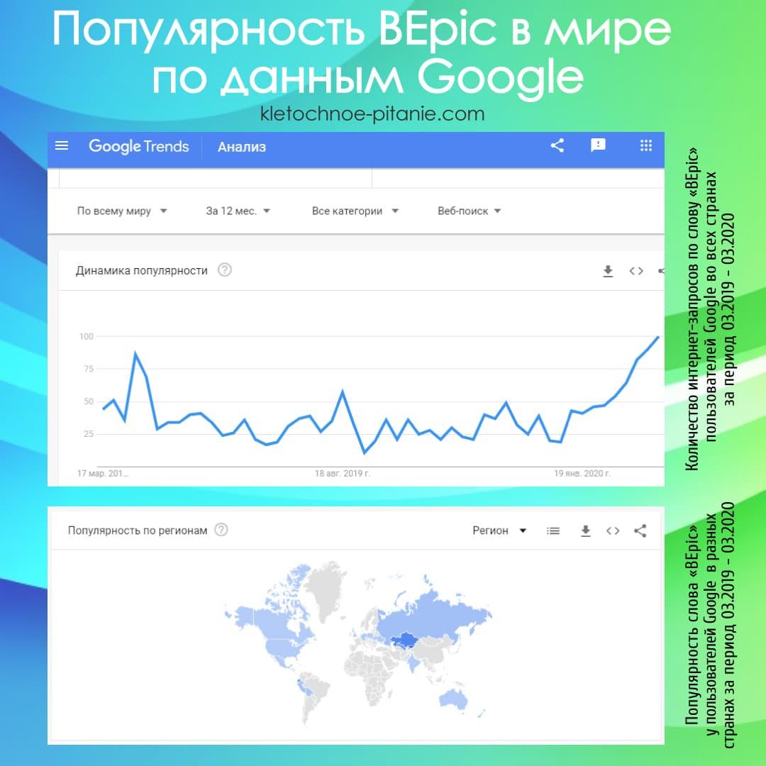 Популярность BEpic по данным Google