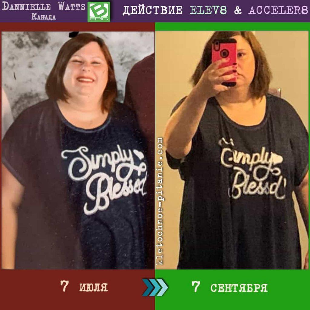 Био-добавки elev8 и acceler8 для похудения (результат)